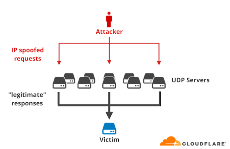 https://blog.cloudflare.com/memcrashed-major-amplification-attacks-from-port-11211/